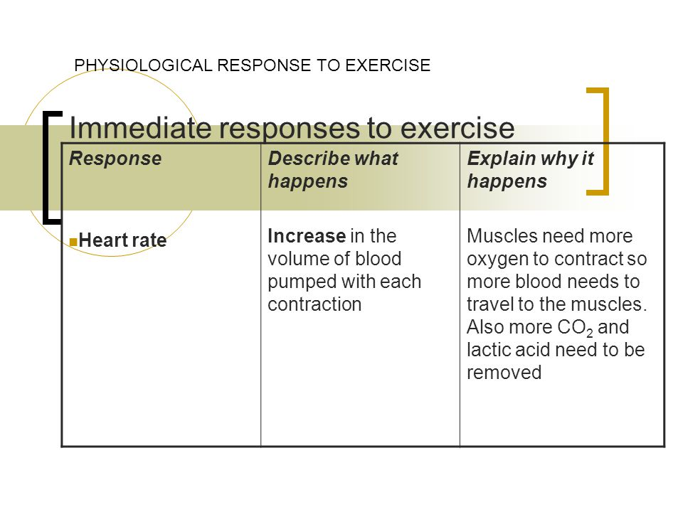 Immediate responses to exercise PHYSIOLOGICAL RESPONSE TO EXERCISE Response Heart rate Describe what happens Increase in the volume of blood pumped with each contraction Explain why it happens Muscles need more oxygen to contract so more blood needs to travel to the muscles.