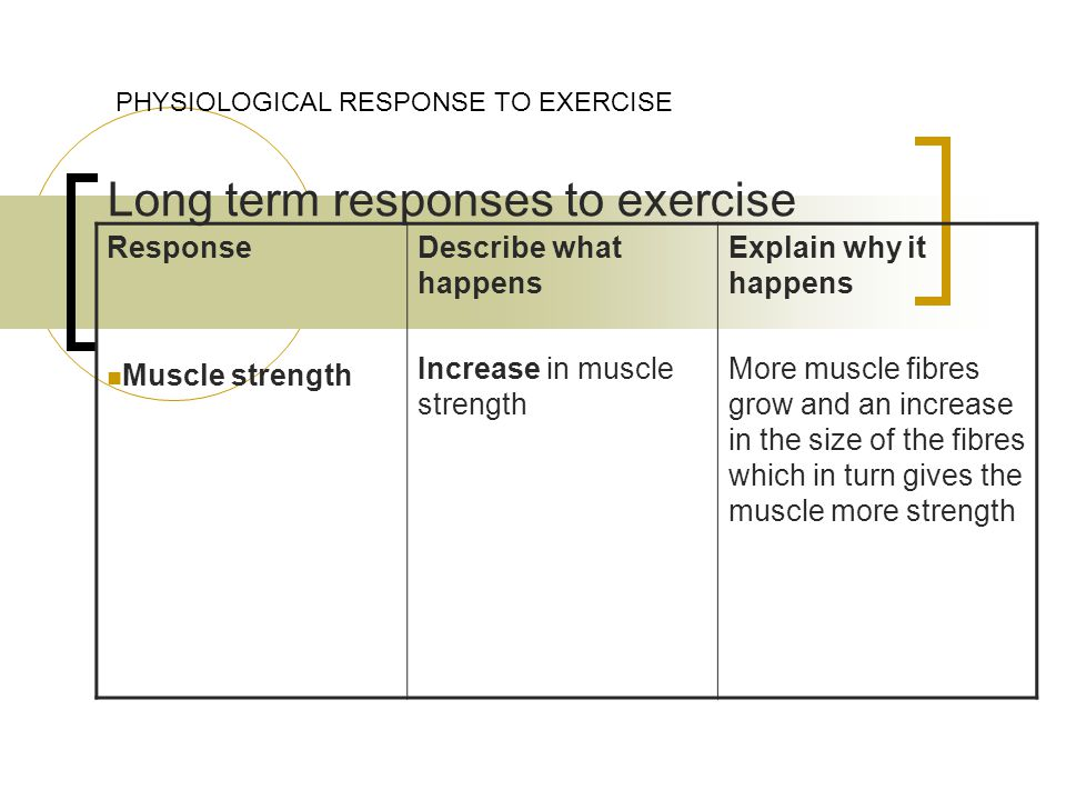 Long term responses to exercise PHYSIOLOGICAL RESPONSE TO EXERCISE Response Muscle strength Describe what happens Increase in muscle strength Explain why it happens More muscle fibres grow and an increase in the size of the fibres which in turn gives the muscle more strength