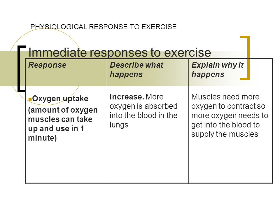 Immediate responses to exercise PHYSIOLOGICAL RESPONSE TO EXERCISE Response Oxygen uptake (amount of oxygen muscles can take up and use in 1 minute) Describe what happens Increase.