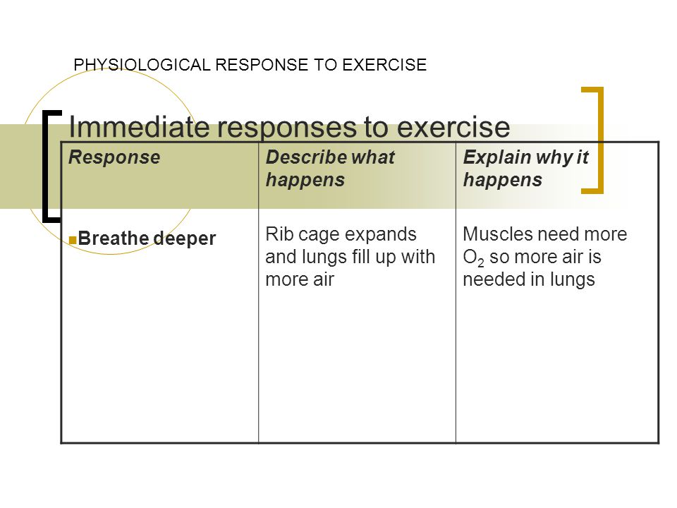 Immediate responses to exercise PHYSIOLOGICAL RESPONSE TO EXERCISE Response Breathe deeper Describe what happens Rib cage expands and lungs fill up with more air Explain why it happens Muscles need more O 2 so more air is needed in lungs
