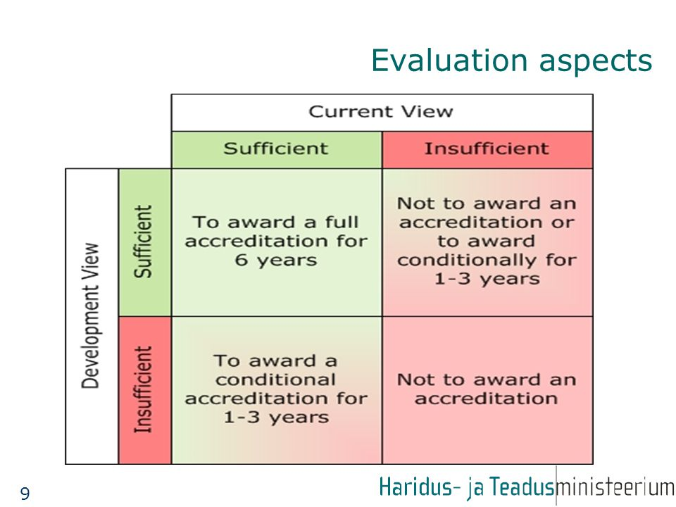 Evaluation aspects 9