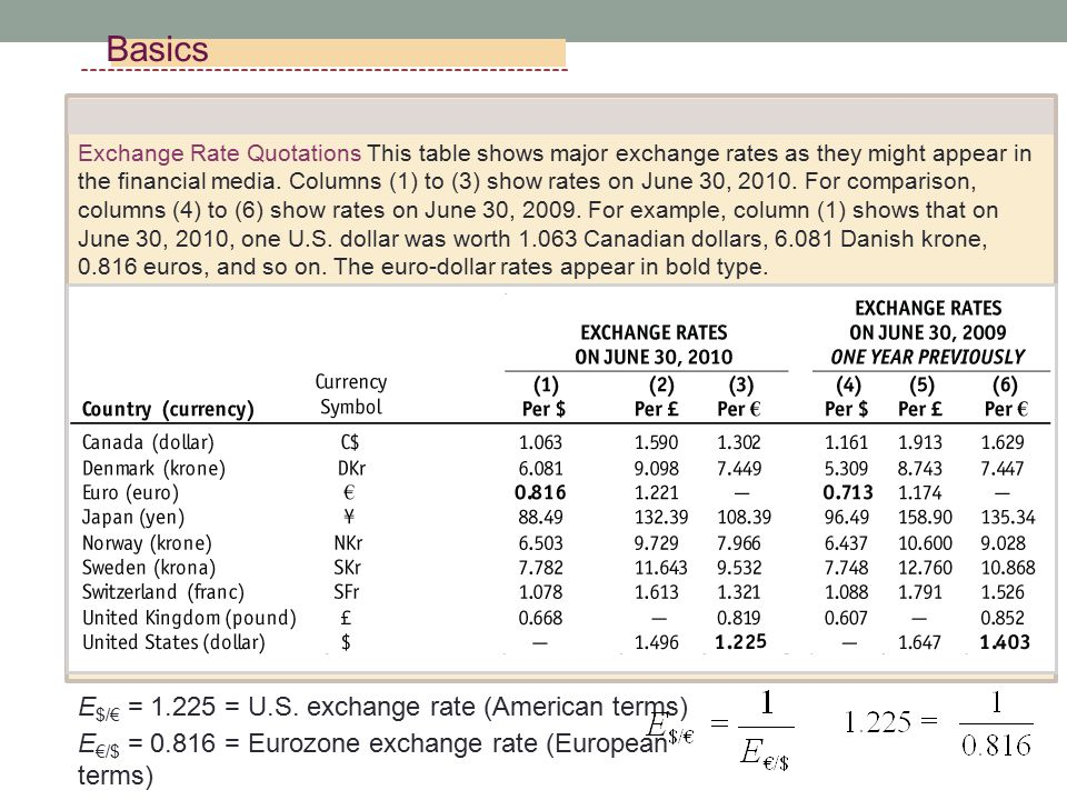 Lectures The Foreign Exchange Market Exchange Rates Affect Large