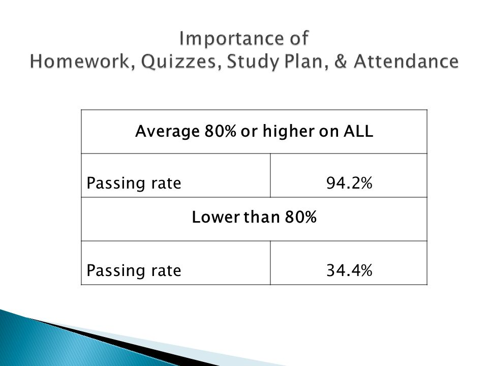 Importance of Homework, Quizzes, Study Plan, & Attendance Average 80% or higher on ALL Passing rate94.2% Lower than 80% Passing rate 34.4%