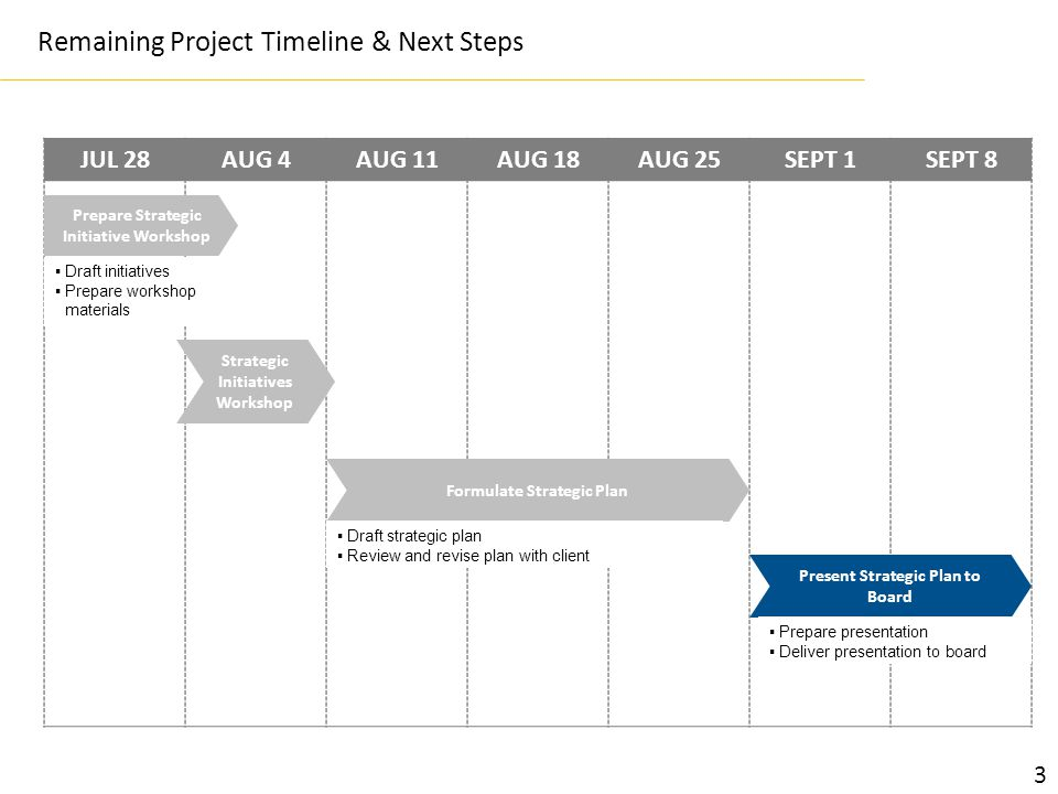 Remaining Project Timeline & Next Steps JUL 28AUG 4AUG 11AUG 18AUG 25SEPT 1SEPT 8 Prepare Strategic Initiative Workshop Strategic Initiatives Workshop Formulate Strategic Plan Present Strategic Plan to Board  Draft initiatives  Prepare workshop materials  Draft strategic plan  Review and revise plan with client  Prepare presentation  Deliver presentation to board 3