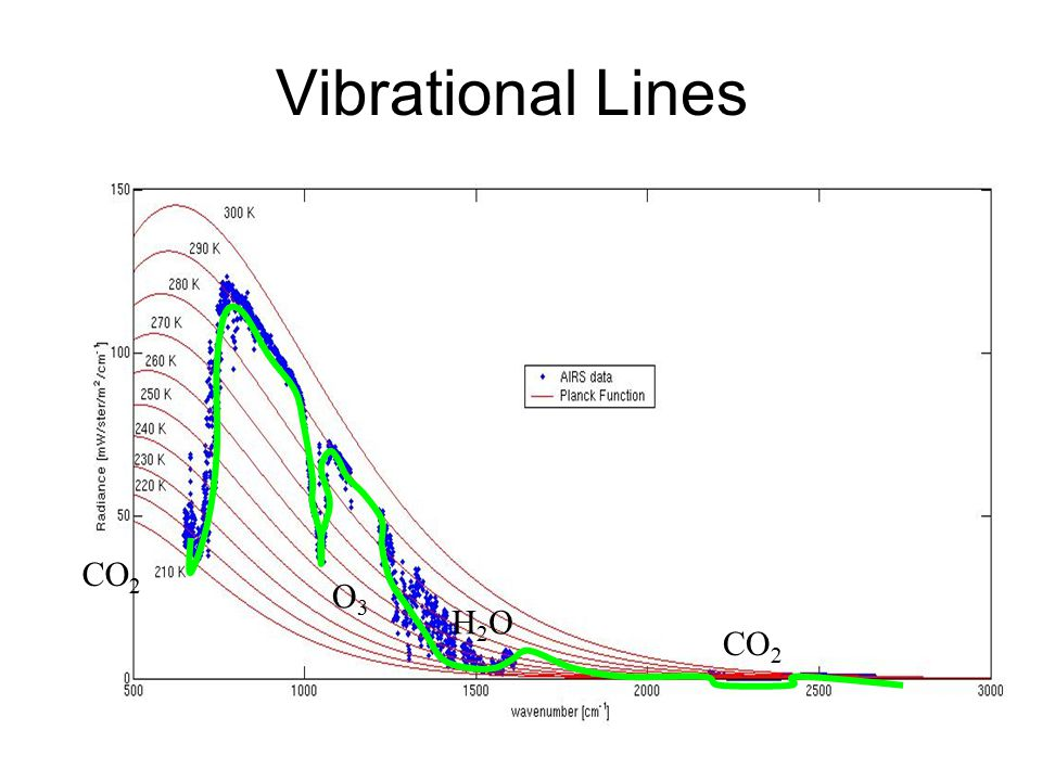 Vibrational Lines CO 2 O3O3 H2OH2O