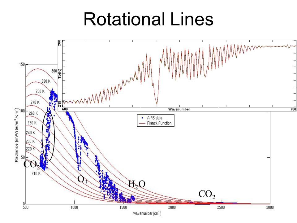 Rotational Lines CO 2 O3O3 H2OH2O