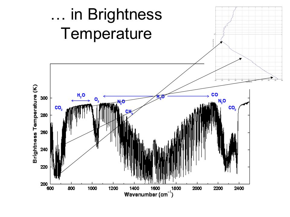 … in Brightness Temperature