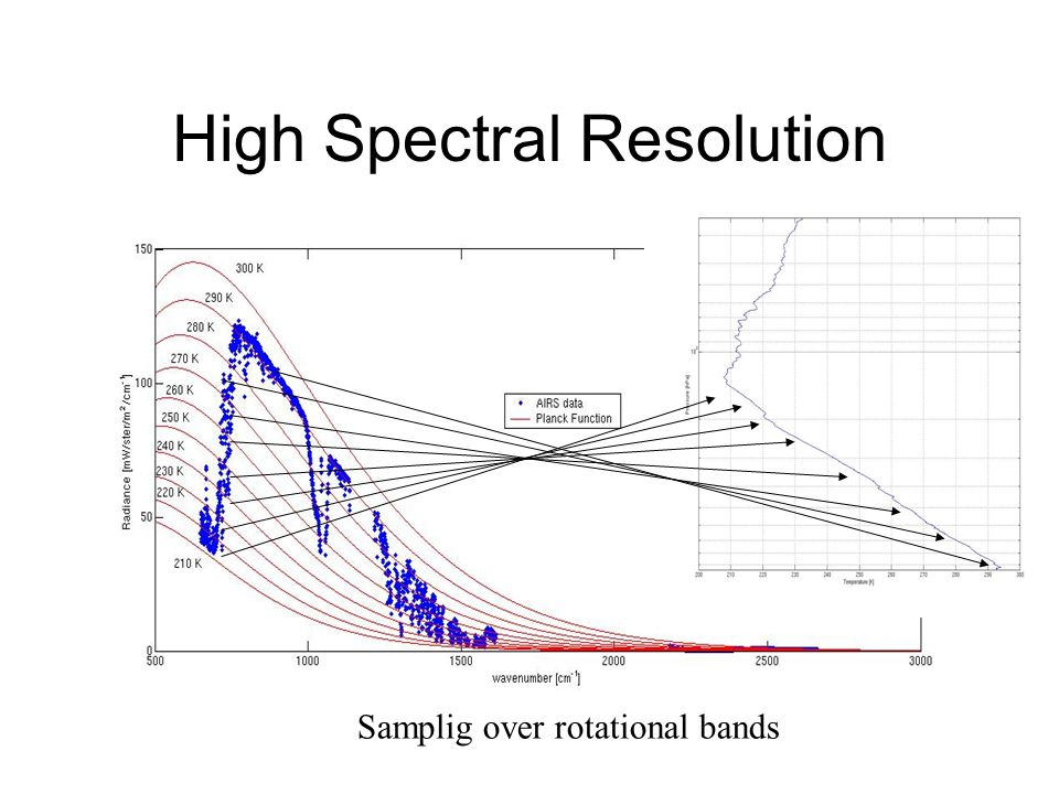 High Spectral Resolution Samplig over rotational bands