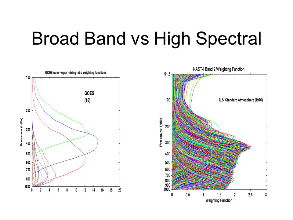 Broad Band vs High Spectral