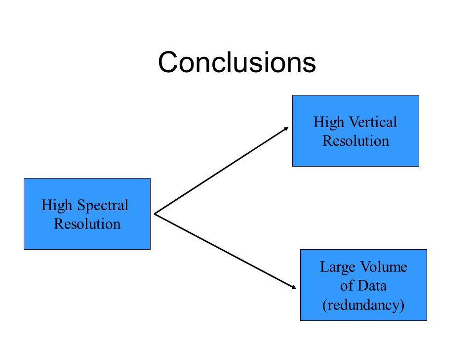 Conclusions High Spectral Resolution High Vertical Resolution Large Volume of Data (redundancy)