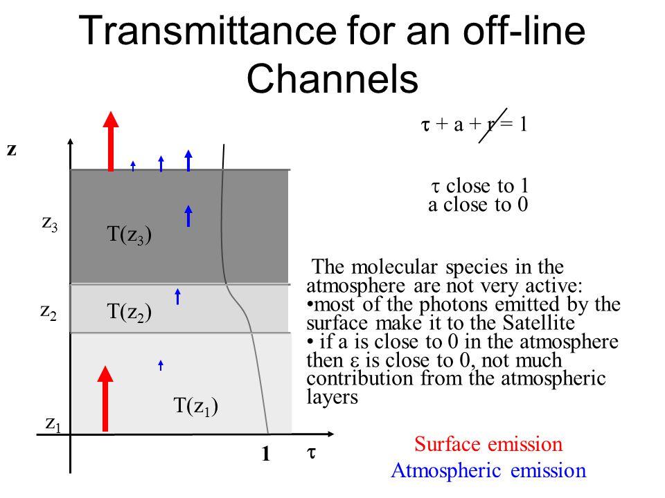 Transmittance for an off-line Channels z  1  close to 1 a close to 0 z1z1 z2z2 z3z3  + a + r = 1 The molecular species in the atmosphere are not very active: most of the photons emitted by the surface make it to the Satellite if a is close to 0 in the atmosphere then  is close to 0, not much contribution from the atmospheric layers Surface emission Atmospheric emission T(z 1 ) T(z 2 ) T(z 3 )