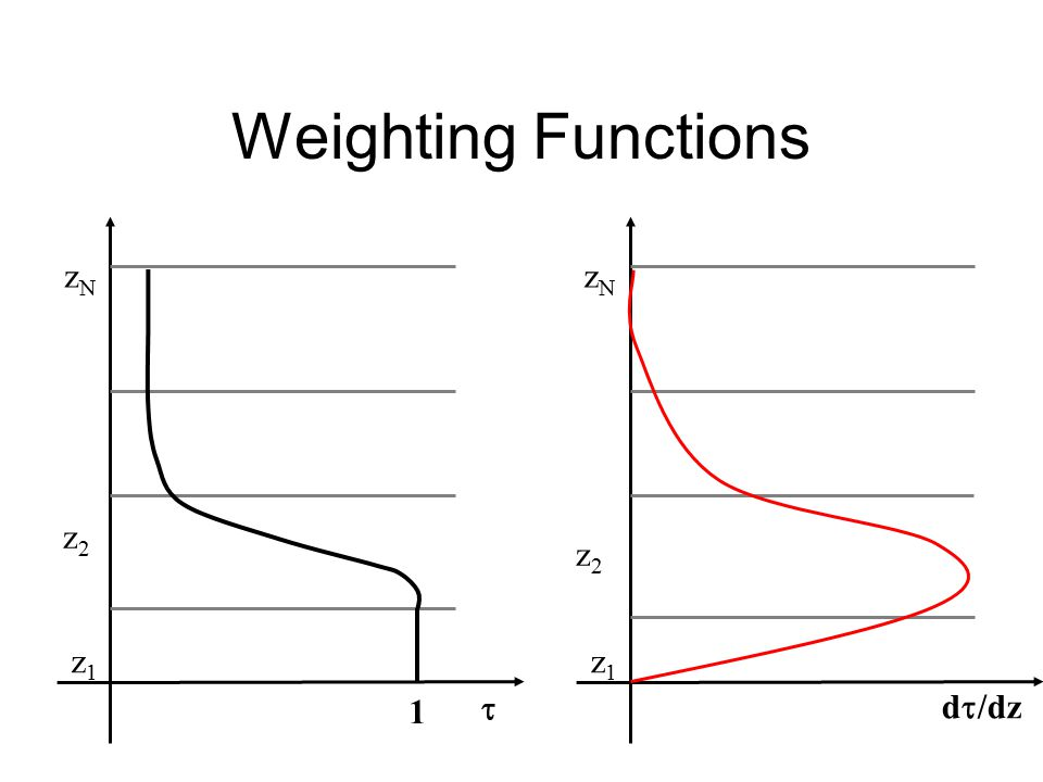 Weighting Functions  1 z1z1 z2z2 zNzN d  /dz z1z1 z2z2 zNzN