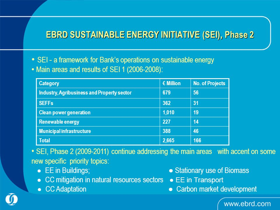 EBRD SUSTAINABLE ENERGY INITIATIVE (SEI), Phase 2 SEI - a framework for Bank's operations on sustainable energy Main areas and results of SEI 1 ( ) : SEI, Phase 2 ( ) continue addressing the main areas with accent on some new specific priority topics: ● EE in Buildings; ● Stationary use of Biomass ● CC mitigation in natural resources sectors ● EE in Transport ● CC Adaptation ● Carbon market development Category€ MillionNo.