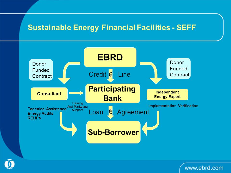 Sustainable Energy Financial Facilities - SEFF EBRD Sub-Borrower Independent Energy Expert Credit Line Loan Agreement Technical Assistance Energy Audits REUPs Implementation Verification Donor Funded Contract Donor Funded Contract € € Participating Bank Consultant Training And Marketing Support
