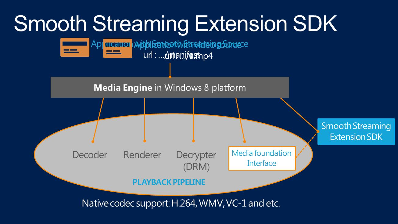 What is Windows Azure Media Services  Reach Story w/ SDKs