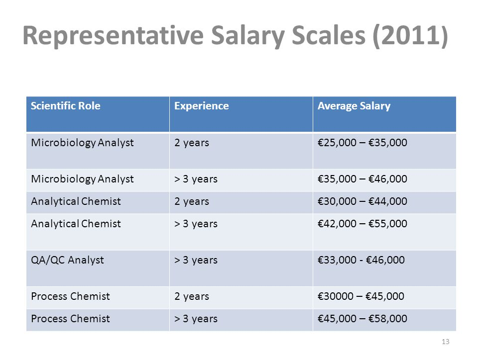 Representative Salary Scales (2011 ) Scientific RoleExperienceAverage Salary Microbiology Analyst2 years€25,000 – €35,000 Microbiology Analyst> 3 years€35,000 – €46,000 Analytical Chemist2 years€30,000 – €44,000 Analytical Chemist> 3 years€42,000 – €55,000 QA/QC Analyst> 3 years€33,000 - €46,000 Process Chemist2 years€30000 – €45,000 Process Chemist> 3 years€45,000 – €58,000 13