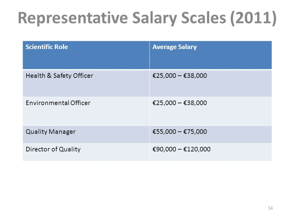 Representative Salary Scales (2011) Scientific RoleAverage Salary Health & Safety Officer€25,000 – €38,000 Environmental Officer€25,000 – €38,000 Quality Manager€55,000 – €75,000 Director of Quality€90,000 – €120,000 14