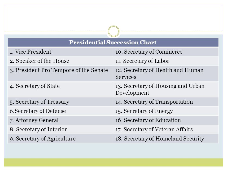 Presidential Succession Chart 1. Vice President10.