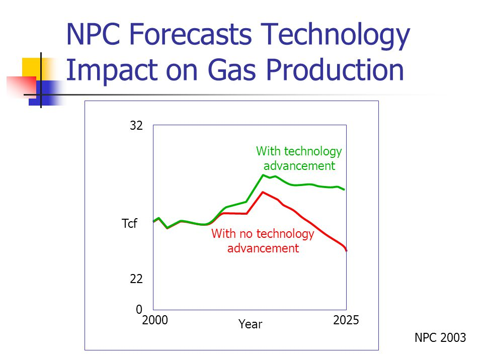 NPC Forecasts Technology Impact on Gas Production With no technology advancement With technology advancement Tcf Year NPC 2003