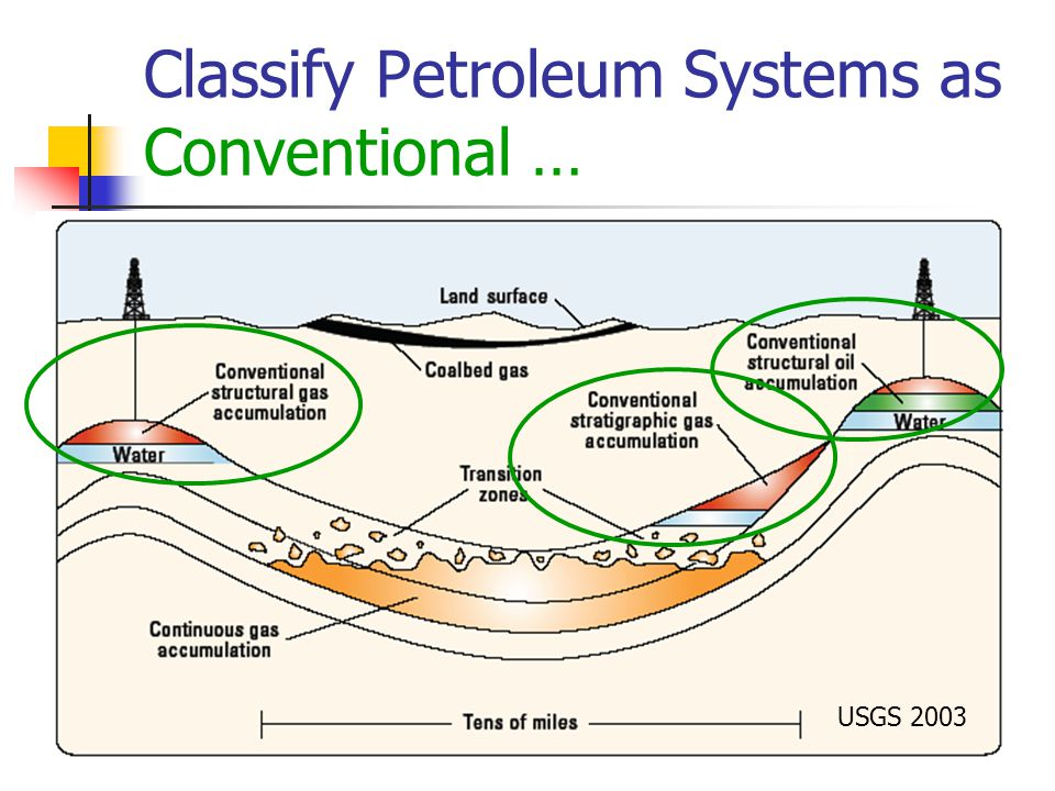 Classify Petroleum Systems as Conventional … USGS 2003