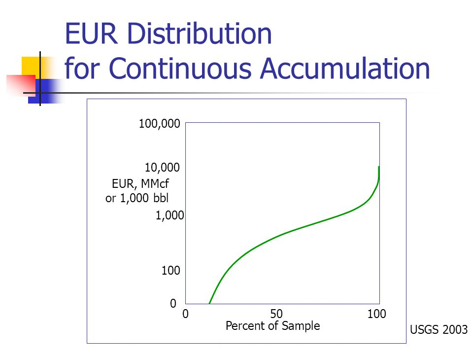 EUR Distribution for Continuous Accumulation 100, EUR, MMcf or 1,000 bbl Percent of Sample 1,000 10, USGS 2003
