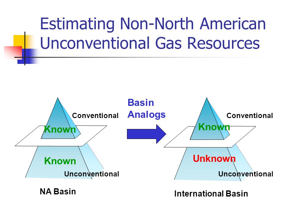 NA Basin International Basin Conventional Unconventional Estimating Non-North American Unconventional Gas Resources Known Basin Analogs Conventional Unconventional Known Unknown