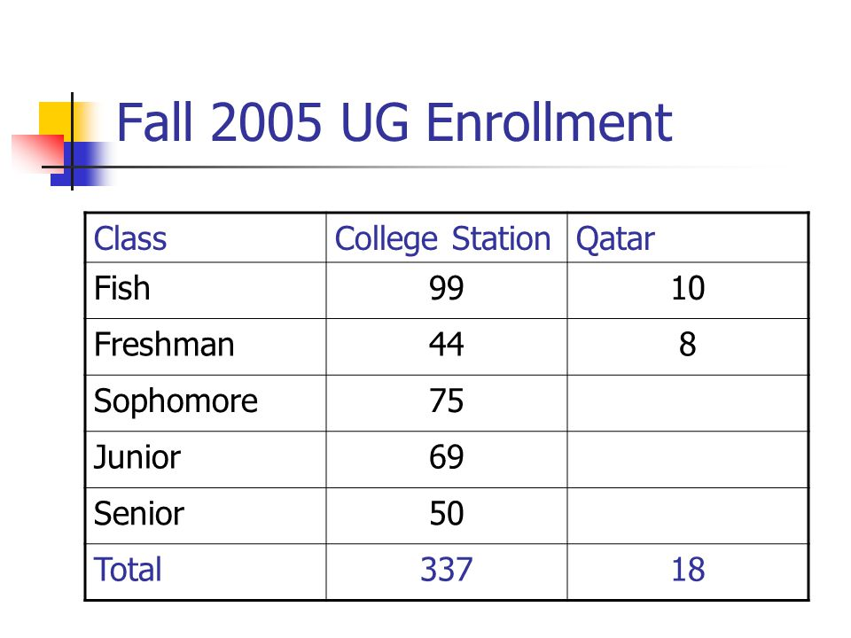 Fall 2005 UG Enrollment ClassCollege StationQatar Fish9910 Freshman448 Sophomore75 Junior69 Senior50 Total33718