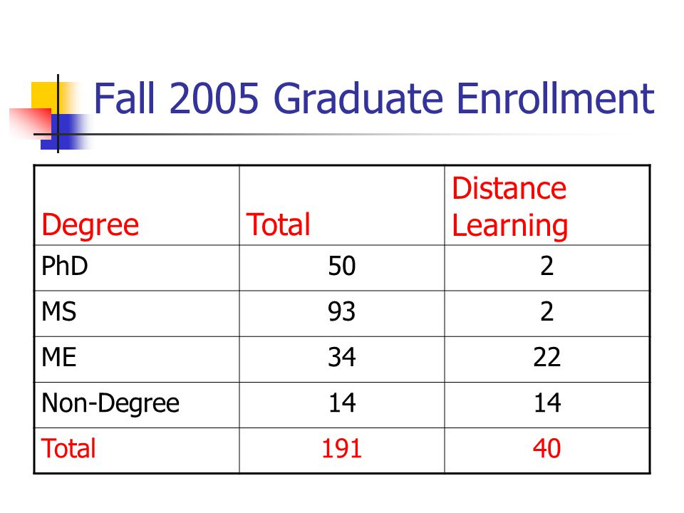 Fall 2005 Graduate Enrollment DegreeTotal Distance Learning PhD502 MS932 ME3422 Non-Degree14 Total19140