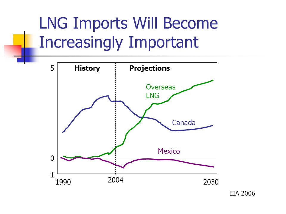 LNG Imports Will Become Increasingly Important EIA 2006 Overseas LNG Canada Mexico HistoryProjections