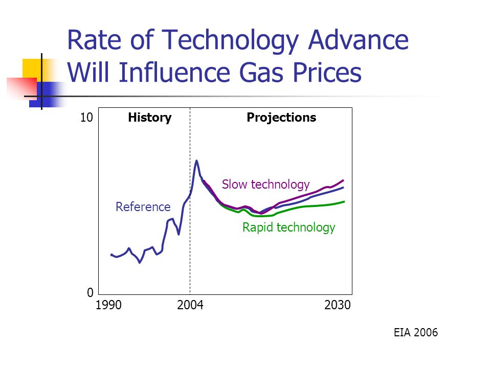Rate of Technology Advance Will Influence Gas Prices EIA 2006 HistoryProjections Reference Slow technology Rapid technology 2004