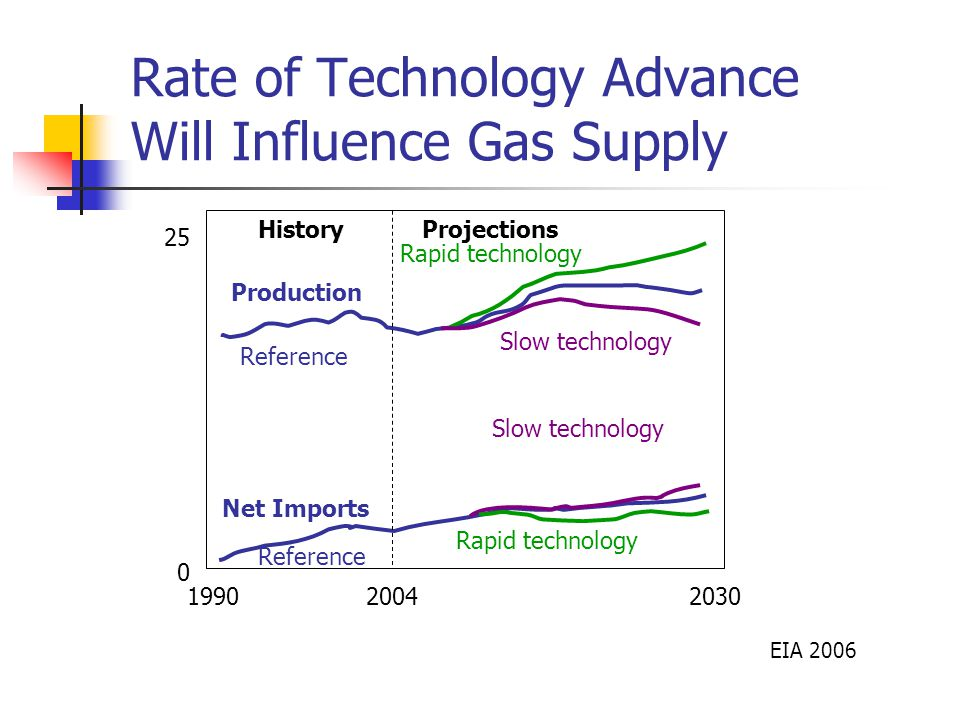 Rate of Technology Advance Will Influence Gas Supply EIA Reference Slow technology Rapid technology Reference Slow technology Rapid technology Production Net Imports 2004 HistoryProjections