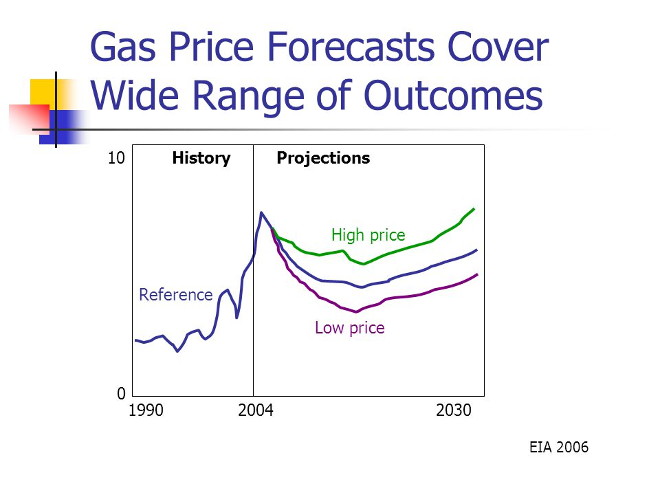 Gas Price Forecasts Cover Wide Range of Outcomes EIA Reference Low price High price 2004 HistoryProjections