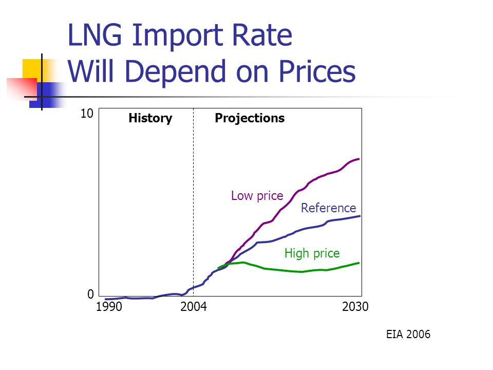 LNG Import Rate Will Depend on Prices EIA 2006 HistoryProjections Reference Low price High price 2004