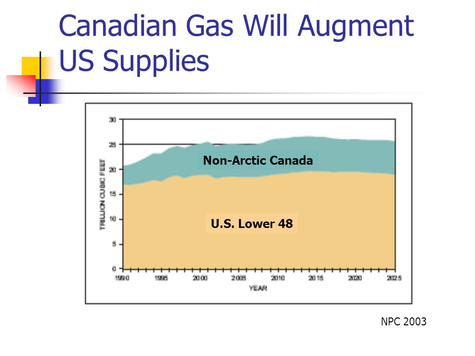 Canadian Gas Will Augment US Supplies NPC 2003 Non-Arctic Canada U.S. Lower 48