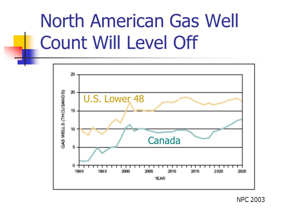 North American Gas Well Count Will Level Off NPC 2003 U.S. Lower 48 Canada