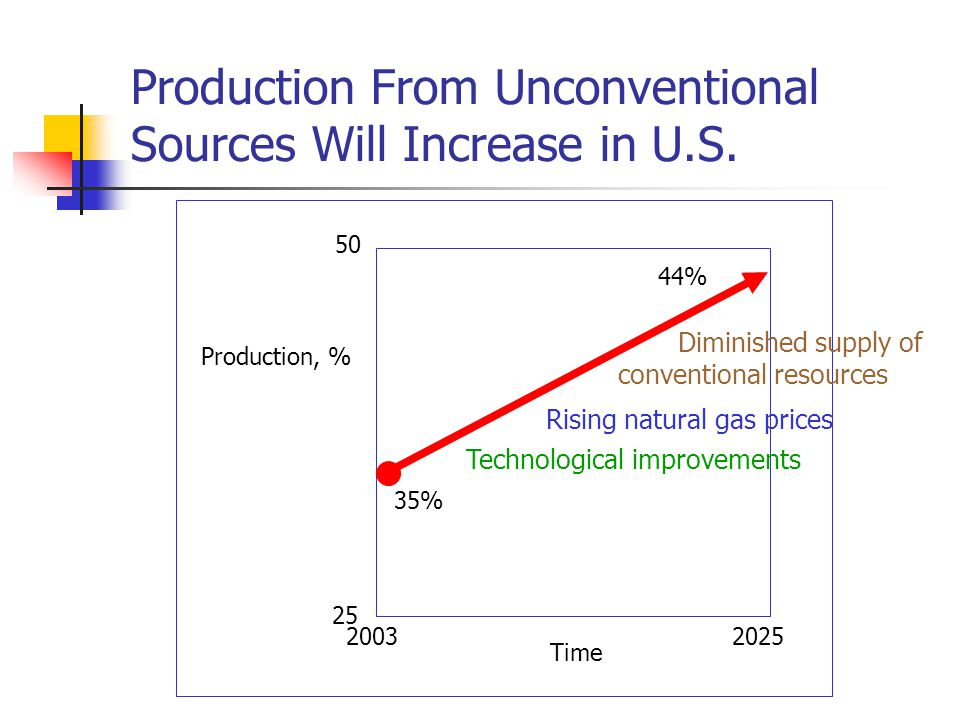 Production From Unconventional Sources Will Increase in U.S.
