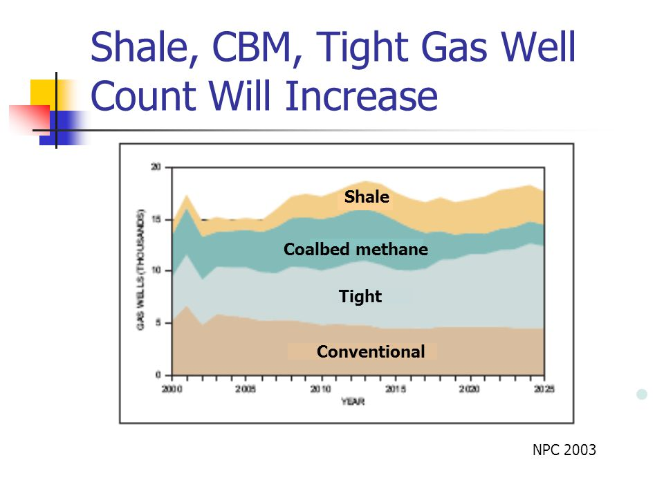 Shale, CBM, Tight Gas Well Count Will Increase NPC 2003 Conventional Coalbed methane Conventional Shale Tight