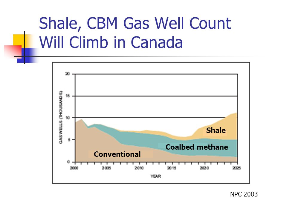 Shale, CBM Gas Well Count Will Climb in Canada NPC 2003 Conventional Shale Coalbed methane