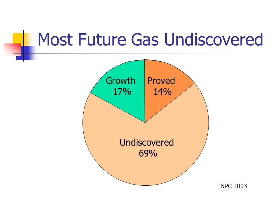 Most Future Gas Undiscovered Undiscovered 69% Proved 14% Growth 17% NPC 2003