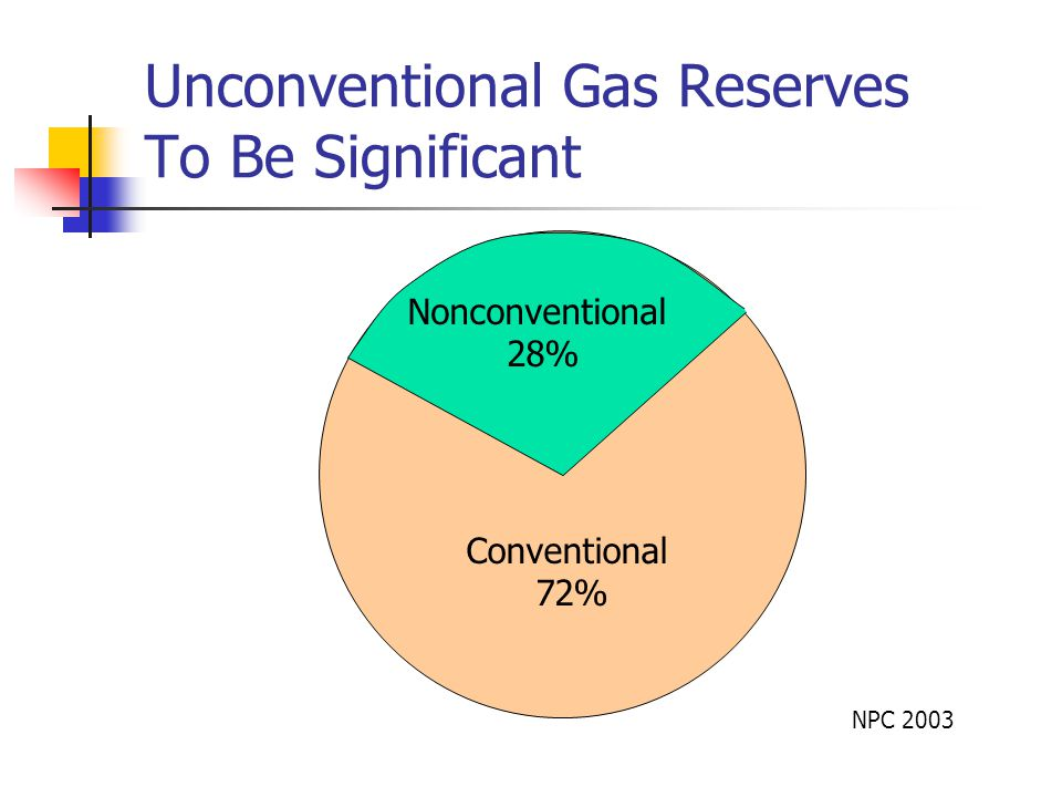 Conventional 72% Nonconventional 28% Unconventional Gas Reserves To Be Significant NPC 2003