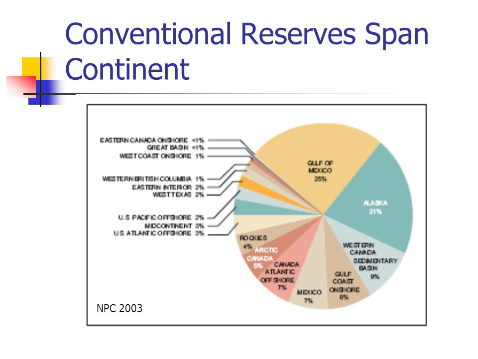 Conventional Reserves Span Continent NPC 2003