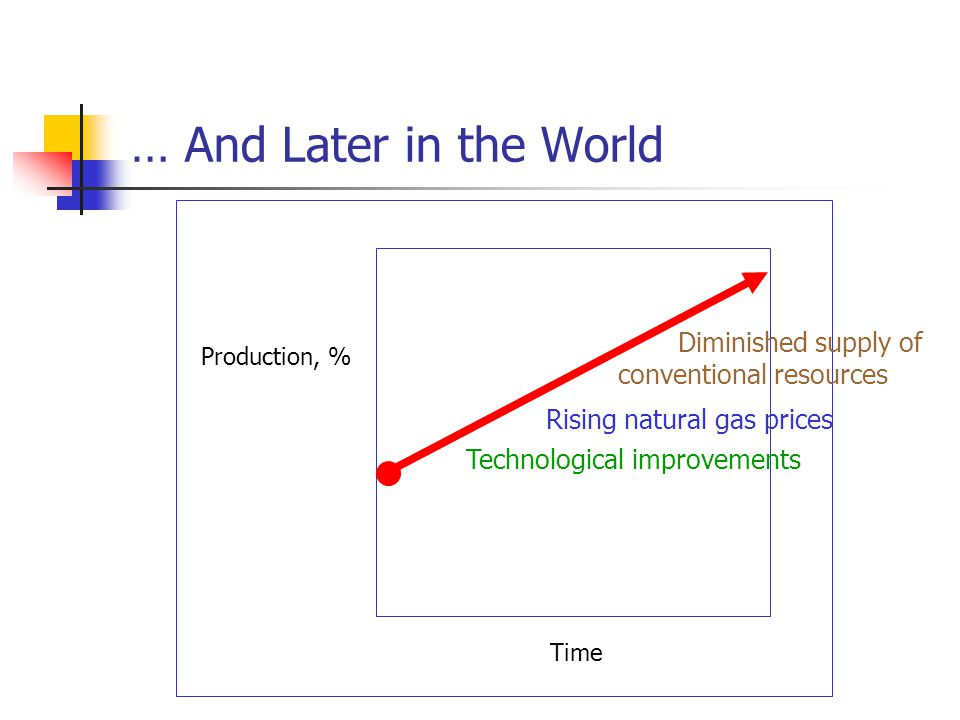 … And Later in the World Production, % Technological improvements Rising natural gas prices Diminished supply of conventional resources Time