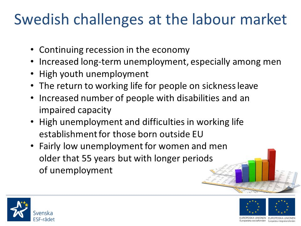 Swedish challenges at the labour market Continuing recession in the economy Increased long-term unemployment, especially among men High youth unemployment The return to working life for people on sickness leave Increased number of people with disabilities and an impaired capacity High unemployment and difficulties in working life establishment for those born outside EU Fairly low unemployment for women and men older that 55 years but with longer periods of unemployment