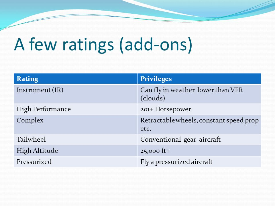 A few ratings (add-ons) RatingPrivileges Instrument (IR)Can fly in weather lower than VFR (clouds) High Performance201+ Horsepower ComplexRetractable wheels, constant speed prop etc.