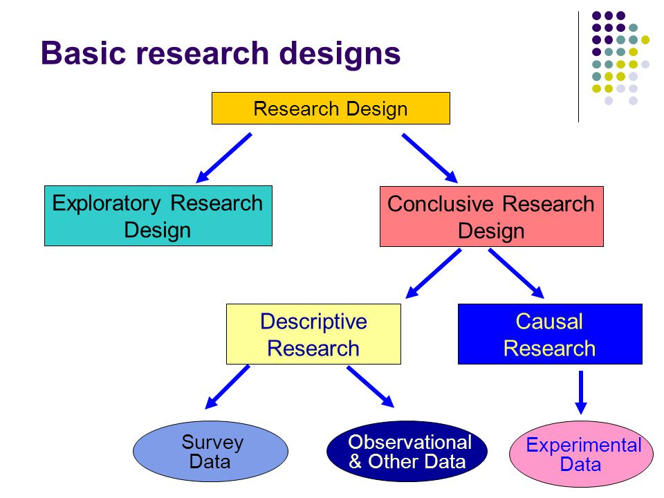 Problem identification Research questions Constructs