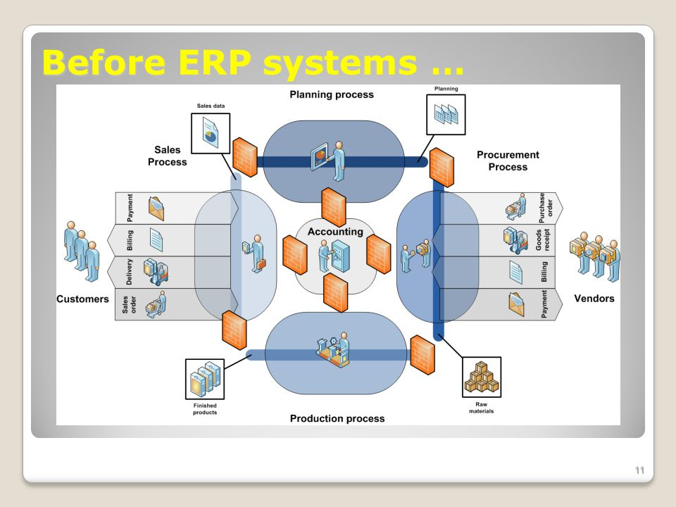 Before ERP systems … 11