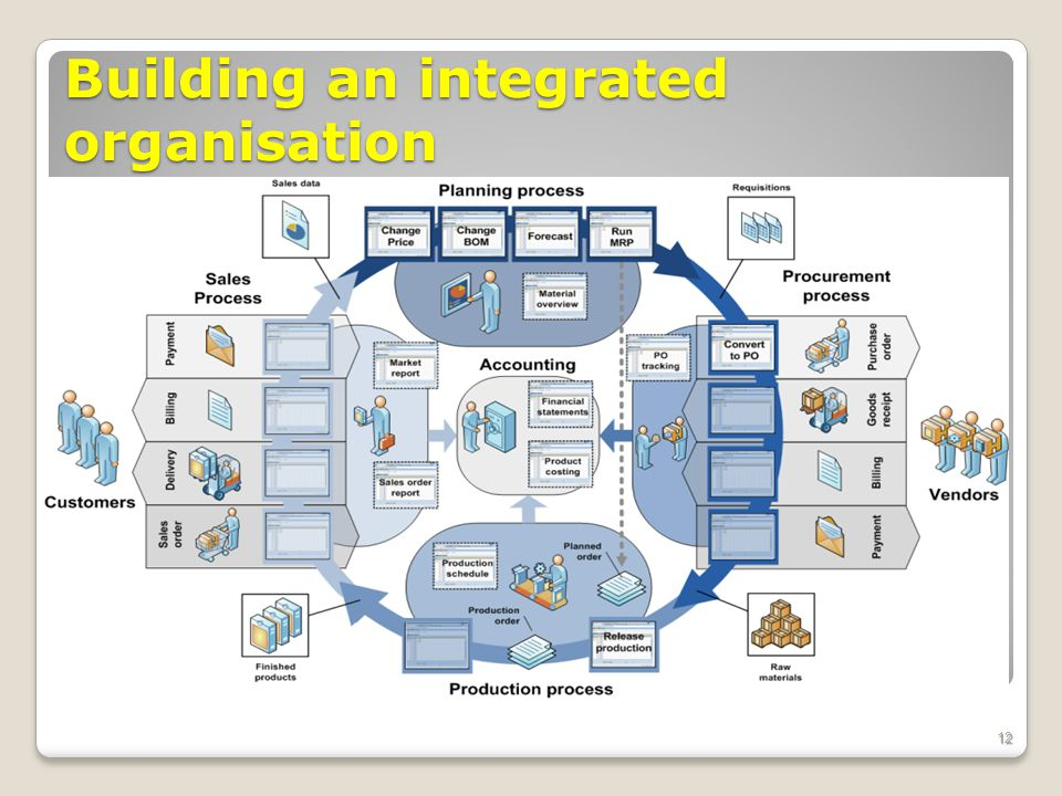 Building an integrated organisation 12
