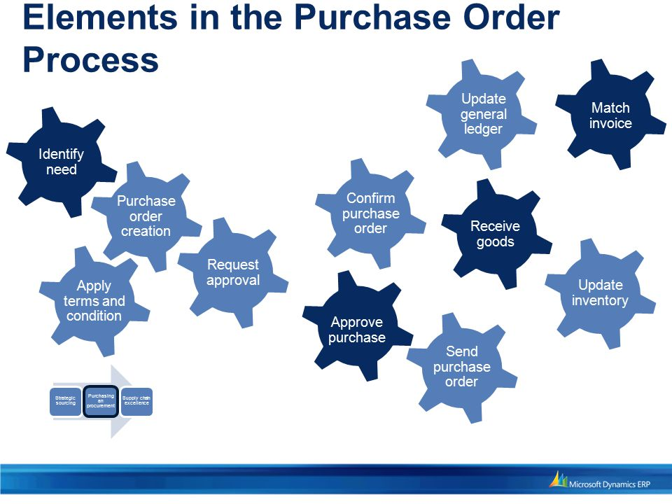 Elements in the Purchase Order Process Confirm purchase Purchase order creation Approve purchase Receive goods Apply terms and condition Confirm purchase order Send purchase order Update general ledger Identify need Match invoice Update inventory Strategic sourcing Purchasing an procurement Supply chain excellence Request approval