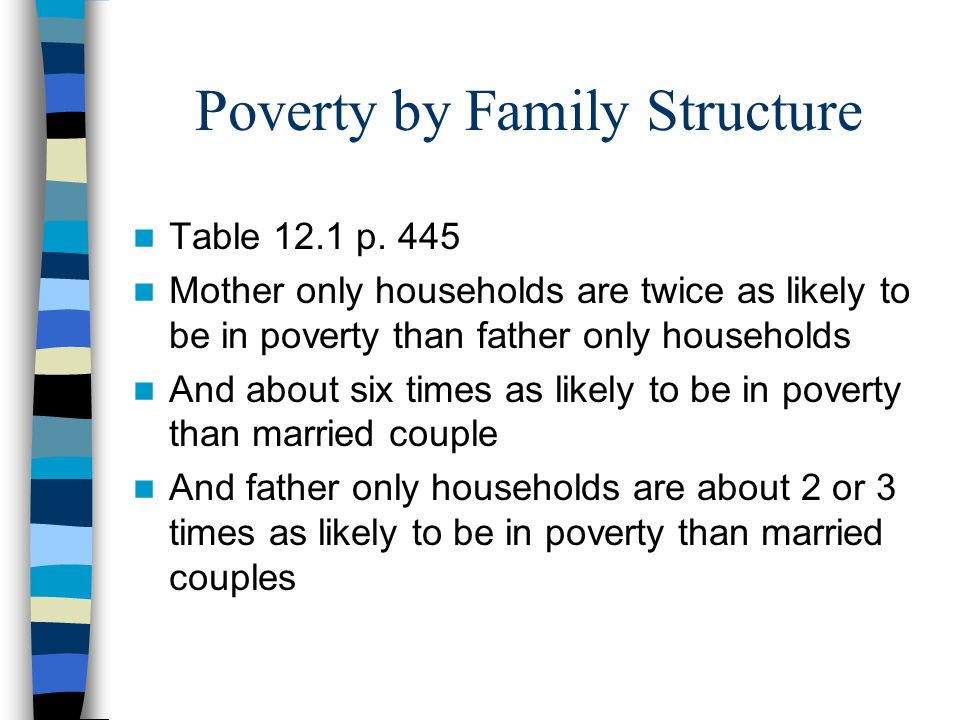 Poverty by Family Structure Table 12.1 p.