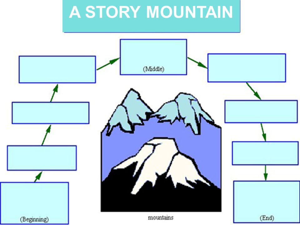 Speculative Writing - Narratives The Main Ingredients –PLOT 1.The Story Steps: What happens first, next, after that, then, and last.